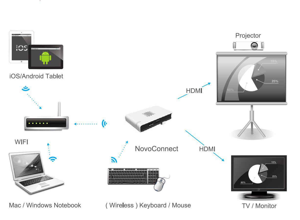 Passerelle de Diffusion sans fil Novoconnect - Details
